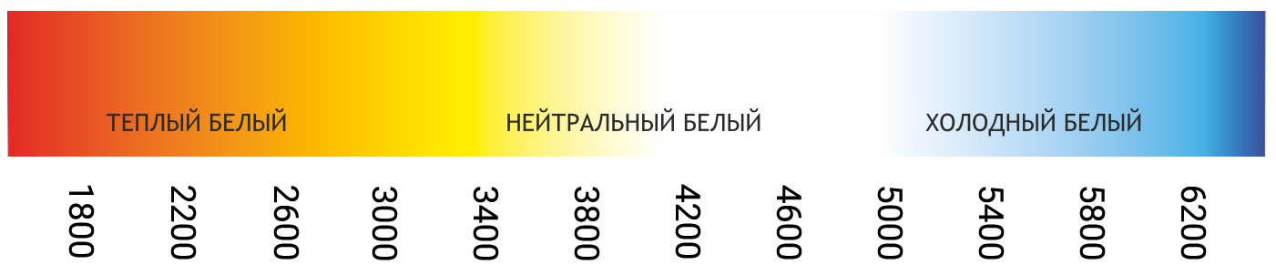 Выбор цветовой температуры 1
